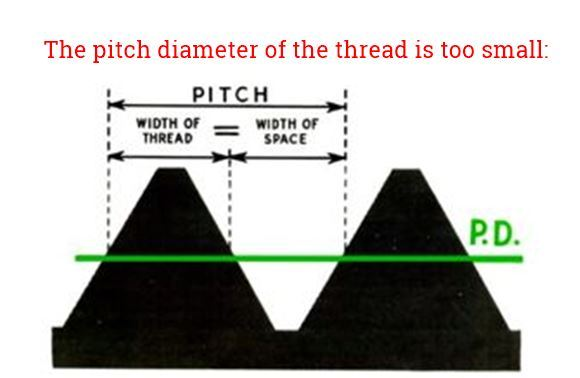 resize,m fill,w 866,h 564# - 6 Common Thread Tap Problems and Solutions When Tapping Threads